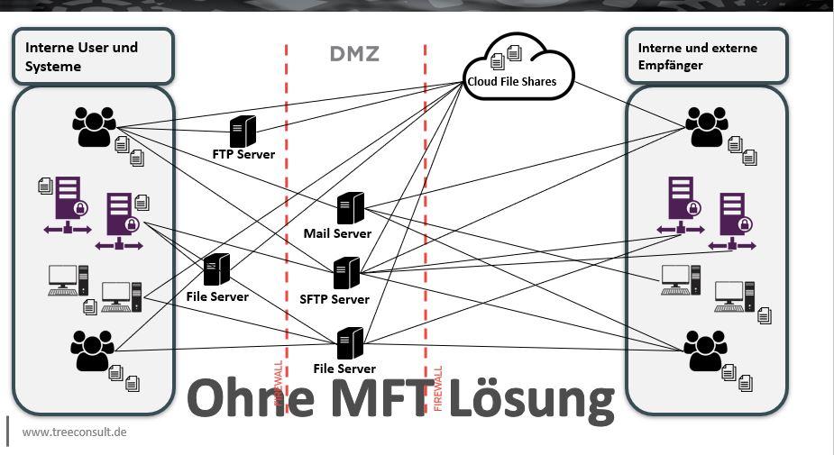 BHD Online - Datenaustausch, sicher, verlässlich, einfach – Aaron Siegl